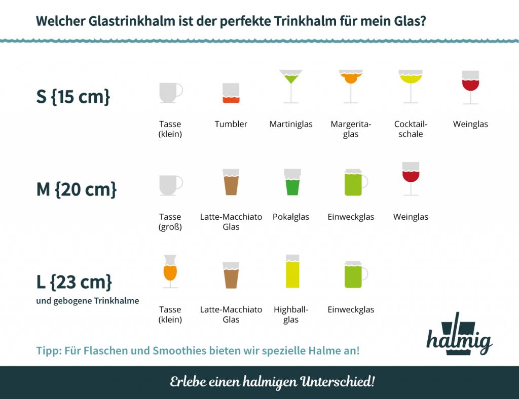 Größenratgeber für Glastrinkhalme